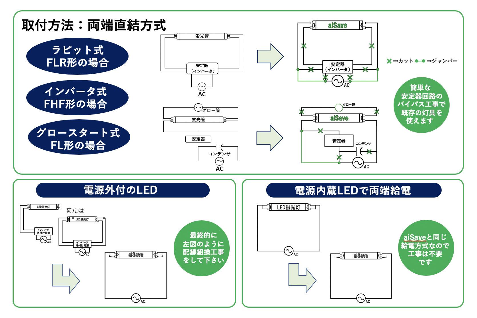 機器レンタル費+アロマ交換+演出設定サポート