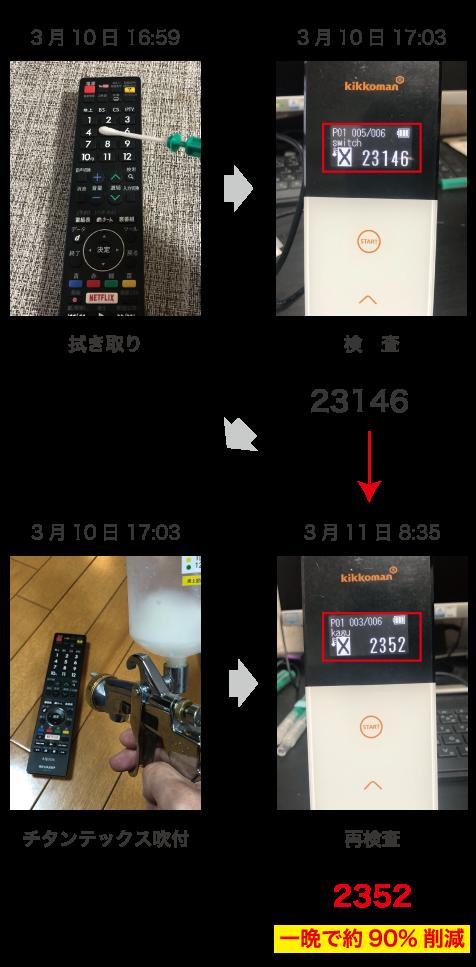TVリモコン暗所検査結果